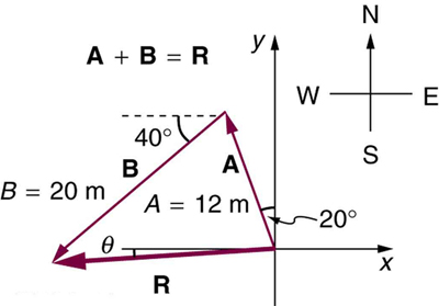 In the given figure coordinates axes are shown. Vector A with tail at origin is inclined at an angle of twenty degrees with the positive direction of x axis. The magnitude of vector A is twelve meters. Another vector B is starts from the head of vector A and inclined at an angle of forty degrees with the horizontal. The resultant R of the vectors A and B is also drawn from the tail of vector A to the head of vector B. The inclination of vector R is theta with the horizontal.