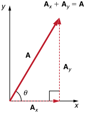 In the given figure a dotted vector A sub x is drawn from the origin along the x axis. From the head of the vector A sub x another vector A sub y is drawn in the upward direction. Their resultant vector A is drawn from the tail of the vector A sub x to the head of the vector A sub y at an angle theta from the x axis. On the graph a vector A, inclined at an angle theta with x axis is shown. Therefore vector A is the sum of the vectors A sub x and A sub y.