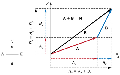 Two vectors A and B are shown. The tail of vector B is at the head of vector A and the tail of the vector A is at origin. Both the vectors are in the first quadrant. The resultant R of these two vectors extending from the tail of vector A to the head of vector B is also shown. The vectors A and B are resolved into the horizontal and vertical components shown as dotted lines parallel to x axis and y axis respectively. The horizontal components of vector A and vector B are labeled as A sub x and B sub x and the horizontal component of the resultant R is labeled at R sub x and is equal to A sub x plus B sub x. The vertical components of vector A and vector B are labeled as A sub y and B sub y and the vertical components of the resultant R is labeled as R sub y is equal to A sub y plus B sub y.