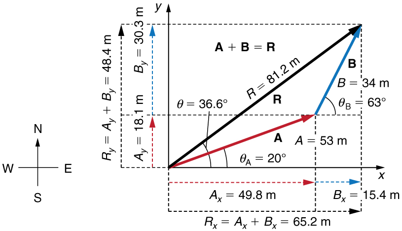 The addition of two vectors A and B is shown. Vector A is of magnitude fifty three units and is inclined at an angle of twenty degrees to the horizontal. Vector B is of magnitude thirty four units and is inclined at angle sixty three degrees to the horizontal. The components of vector A are shown as dotted vectors A X is equal to forty nine point eight meter along x axis and A Y is equal to eighteen point one meter along Y axis. The components of vector B are also shown as dotted vectors B X is equal to fifteen point four meter and B Y is equal to thirty point three meter. The horizontal component of the resultant R X is equal to A X plus B X is equal to sixty five point two meter. The vertical component of the resultant R Y is equal to A Y plus B Y is equal to forty eight point four meter. The magnitude of the resultant of two vectors is eighty one point two meters. The direction of the resultant R is in thirty six point six degree from the vector A in anticlockwise direction.