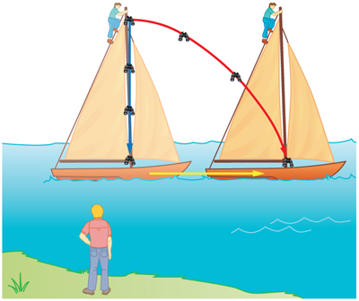 A person is observing a moving ship from the shore. Another person is on top of ship's mast. The person in the ship drops binoculars and sees it dropping straight. The person on the shore sees the binoculars taking a curved trajectory.