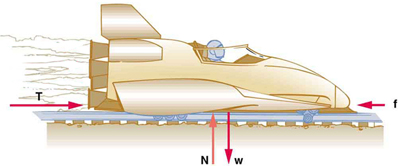 A sled is shown with thrust represented by a vector T pushing the sled toward the right. Friction force is represented by an arrow labeled as vector f pointing toward the left on the sled. The weight of the sled is represented by an arrow labeled as vector W, shown pointing downward, and the normal force is represented by an arrow labeled as vector N having the same length as W acting upward on the sled.