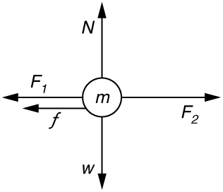 An object represented as a dot labeled m is shown at the center. One force represented by an arrow labeled as vector F sub 2 acts toward the right. Another force represented by an arrow labeled as vector F sub 1 having a slightly shorter length in comparison with F sub 2 acts on the object pointing left. A friction force represented by an arrow labeled as vector f having a small length acts on the object toward the left. Weight, represented by an arrow labeled as vector W, acts on the object downward, and normal force, represented by an arrow labeled as vector N, acts upward, having the same length as W.