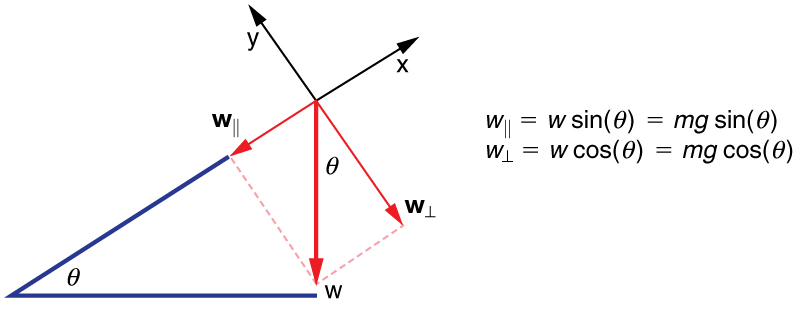 Vector arrow W for weight is acting downward. It is resolved into components that are parallel and perpendicular to a surface that has a slope at angle theta to the horizontal. The coordinate direction x is labeled parallel to the sloped surface, with positive x pointing uphill. The coordinate direction y is labeled perpendicular to the sloped surface, with positive y pointing up from the surface. The components of w are w parallel, represented by an arrow pointing downhill along the sloped surface, and w perpendicular, represented by an arrow pointing into the sloped surface. W parallel is equal to w sine theta, which is equal to m g sine theta. W perpendicular is equal to w cosine theta, which is equal to m g cosine theta.