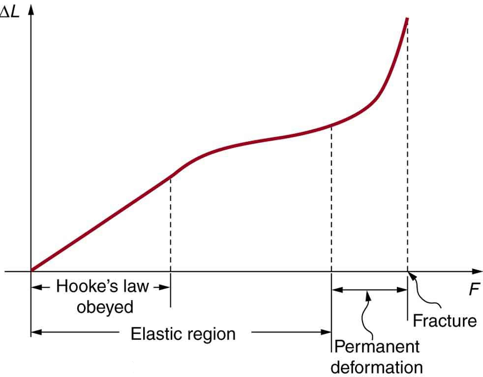 Line graph of change in length versus applied force. The line has a constant positive slope from the origin in the region where Hooke's law is obeyed. The slope then decreases, with a lower, still positive slope until the end of the elastic region. The slope then increases dramatically in the region of permanent deformation until fracturing occurs.