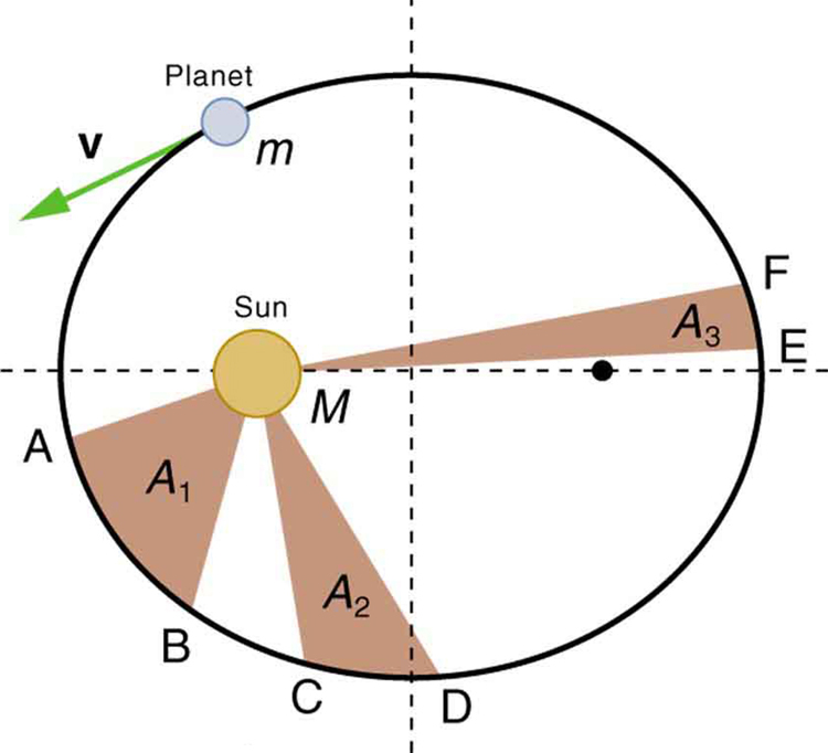 In the figure, the elliptical path of a planet is shown. The Sun is at the left focus. Three shaded regions M A B, M C D and M E F are marked on the figure by joining the Sun to the three pairs of points A B, C D, and E F on the elliptical path. The velocity of the planet is shown on the planet in a direction tangential to the path.