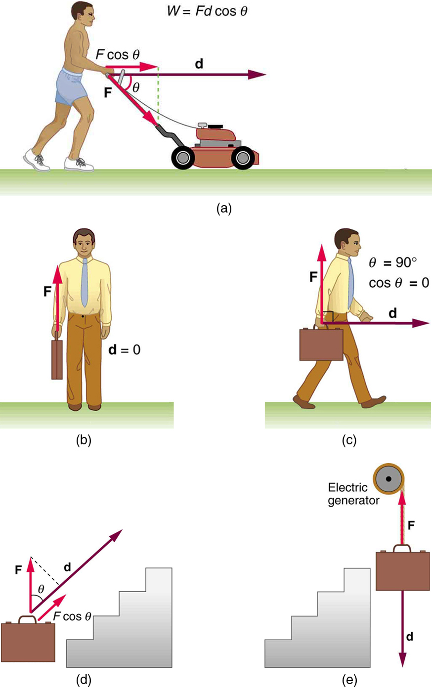 Five drawings labeled a through e. In (a), person pushing a lawn mower with a force F. Force is represented by a vector making an angle theta with the horizontal and displacement of the mower is represented by vector d. The component of vector F along vector d is F cosine theta. Work done by the person W is equal to F d cosine theta. (b) A person is standing with a briefcase in his hand. The force F shown by a vector arrow pointing upwards starting from the handle of briefcase and the displacement d is equal to zero. (c) A person is walking holding the briefcase in his hand. Force vector F is in the vertical direction starting from the handle of briefcase and displacement vector d is in horizontal direction starting from the same point as vector F. The angle between F and d theta is equal to 90 degrees. Cosine theta is equal to zero. (d) A briefcase is shown in front of a set of stairs. A vector d starting from the first stair points along the incline of the stair and a force vector F is in vertical direction starting from the same point as vector d. The angle between them is theta. A component of vector F along vector d is F d cosine theta. (e) A briefcase is shown lowered vertically down from an electric generator. The displacement vector d points downwards and force vector F points upwards acting on the briefcase.