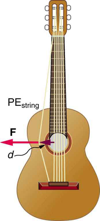 A six-string guitar is placed vertically. The left-most string is plucked in the left direction with a force F shown by an arrow pointing left. The displacement of the string from the mean position is d. The plucked string is labeled P E sub string, to represent the potential energy of the string.