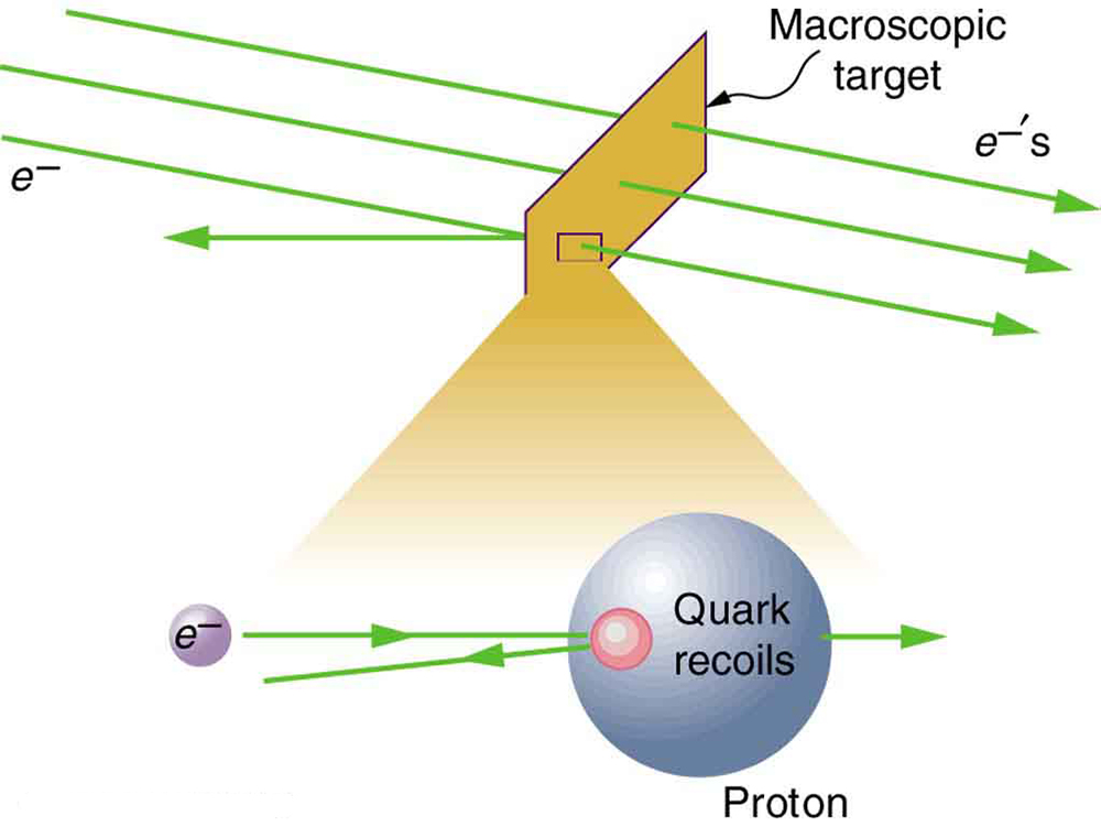 An electron strikes on a macroscopic target and recoils back. A closer look shows the electron to scatter backward after interacting with the proton.