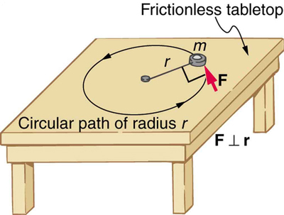 The given figure shows an object of mass m, kept on a horizontal frictionless table, attached to a pivot point, which is in the center of the table, by a cord that supplies centripetal force. A force F is applied to the object perpendicular to the radius r, which is indicated by a red arrow tangential to the circle, causing the object to move in counterclockwise direcion.
