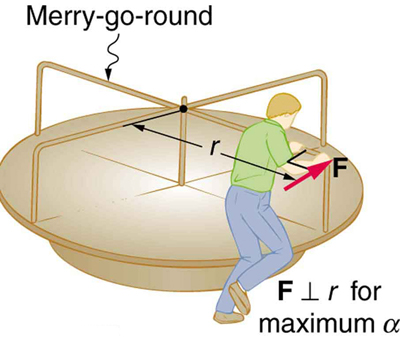The given figure shows a man pushing a merry-go-round by a force F, indicated by a red arrow which is perpendicular to the radius r, of the merry-go-round, such that it moves in counter-clockwise direction.