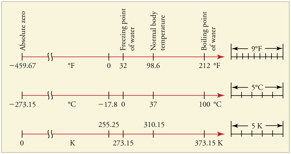 Three temperature scales—Fahrenheit, Celsius, and Kelvin—are oriented horizontally, one below the other, and aligned to show how they relate to each other. Absolute zero is at negative four hundred fifty nine point six seven degrees F, negative two hundred seventy three point one five degrees C, and 0 K. Water freezes at thirty two degrees F, 0 degrees C, and two hundred seventy three point one five K. Water boils at two hundred twelve degrees F, one hundred degrees C, and three hundred seventy three point one five K. A temperature difference of 9 degrees F is the same as a temperature difference of 5 degrees C and 5 K.