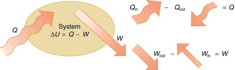 The figure shows a schematic diagram of a system shown by an ellipse. Heat Q is shown to enter the system as shown by a bold arrow toward the ellipse. The work done is shown pointing away from the system. The internal energy of the system is marked as delta U equals Q minus W. The second part of the figure shows two arrow diagrams for the heat change Q and work W. Q is shown as Q in minus Q out. W is shown as W out minus W in.