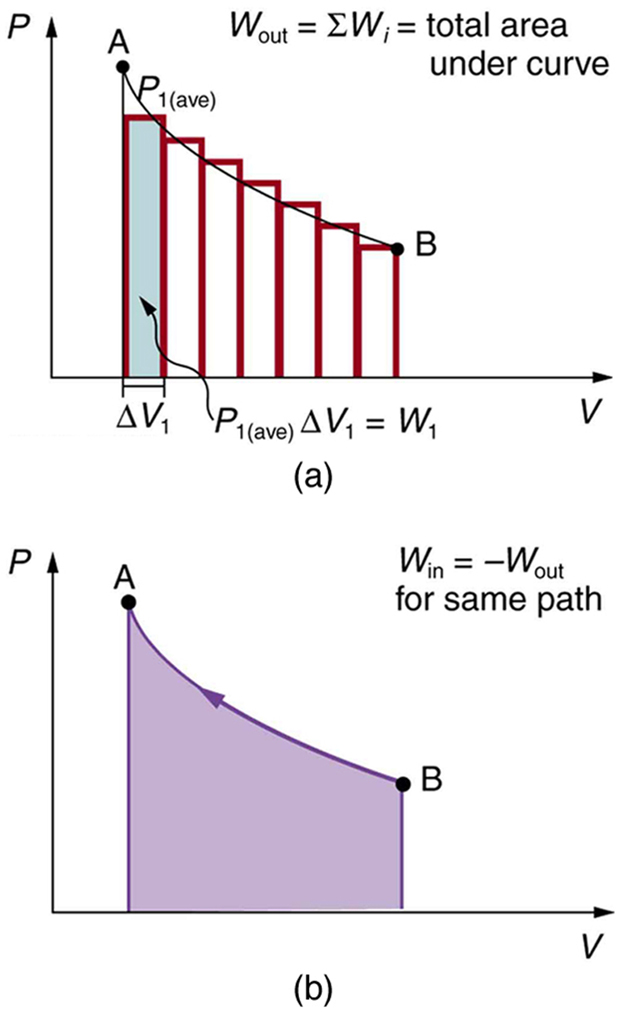 The diagram in part a shows a pressure versus volume graph. The pressure is along the Y axis and the volume is along the X axis. The curve is a smooth falling curve from the highest point A to the lowest point B. The curve is segmented into small vertical rectangular sections of equal width. One of the sections is marked as width of delta V sub one along the X axis. The pressure P sub one average multiplied by delta V sub one gives the work done for that strip of the graph. Part b of the figure shows a similar graph for the reverse path. The curve now slopes upward from point A to point B. An equation in the top right of the graph reads W sub in equals the opposite of W sub out for the same path.