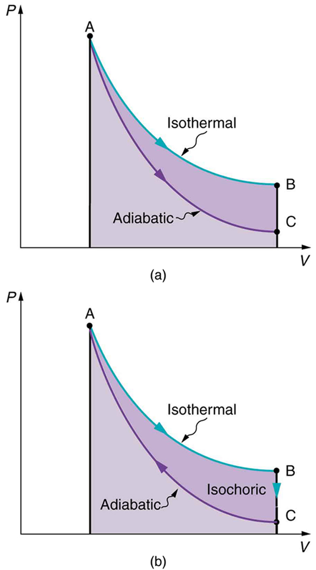 Part a of the figure shows a graph for pressure versus volume. The pressure is along the y axis and the volume is along the x axis. There are two curves. The first curve begins at point A and falls smoothly downward to point B. The graph is shown for an isothermal process. The second curve also begins at point A but falls below the first curve and ends at point C vertically below point B. This graph is shown for an adiabatic process. A line joins point B and C to meet on the X axis. Also a line is drawn from point A to meet the X axis. The area under both the curves is shaded. The graph in figure b is similar to the graph in figure a. Only the directions of the curves are changed. The graph begins from A and moves downward to point B. Then from point B the curve drops vertically downward to C. From point C the graph has a smooth rise back to point A. All directions represented using arrows.