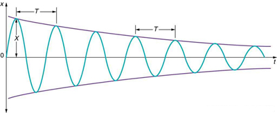 The figure shows a graph of displacement, along y axis, versus time for a harmonic oscillator, running along the x axis, equally in positive as well as negative quadrants. The amplitude, X, of the oscillations is shown by a green wave which is decreasing gradually as we move far from the y axis, but the time, T, shown here as the distance between adjacent crests remains the same throughout.