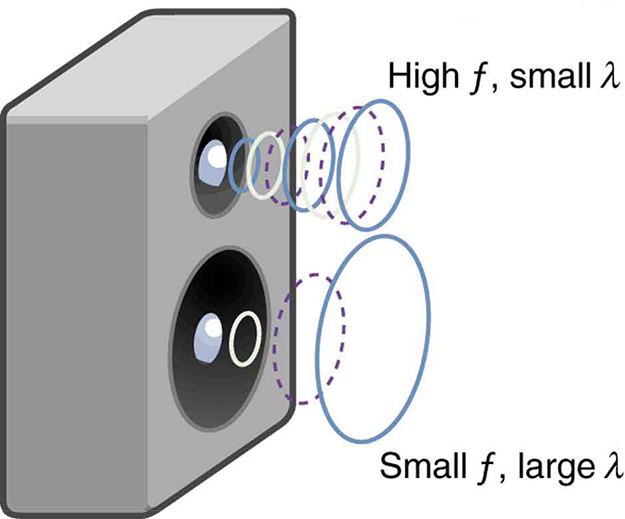Picture of a speaker having a woofer and a tweeter. High frequency sound coming out of the woofer shown as small circles closely spaced. Low frequency sound coming out of tweeter are shown as larger circles distantly spaced.