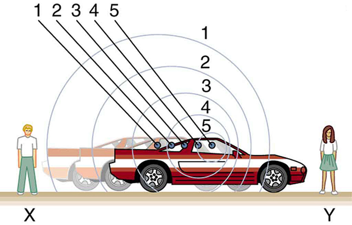 Two observers X and Y are standing at two ends of a road. A car is shown to move from observer X on the left toward observer Y on the right. The sound waves are shown as spherical air compressions spreading out from points from which they are emitted marked from one through five. The air compressions are shown to arrive more frequently for the observer Y toward whom the car moves, compared to the compressions reaching X.