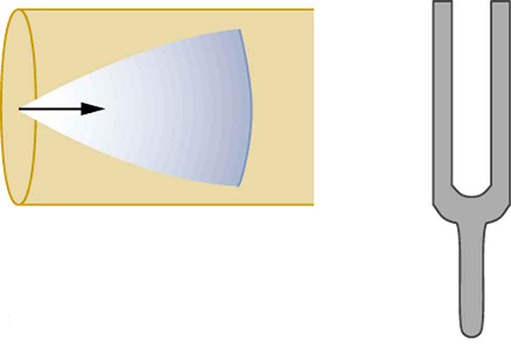 The right side shows a vibrating tuning fork. The left side shows a cone of resonance waves reflected at the closed end of the tube. The tip of the cone is at the closed end of the tube, and the mouth of the cone is moving toward the open end of the tube.