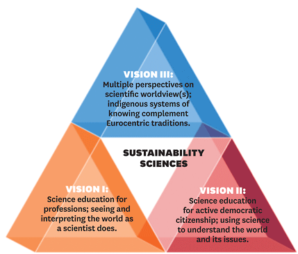 Three dimensions of science education with the sustainability sciences as the foundation