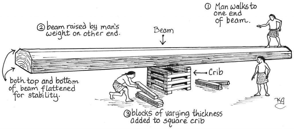 Crib to lift house beam
