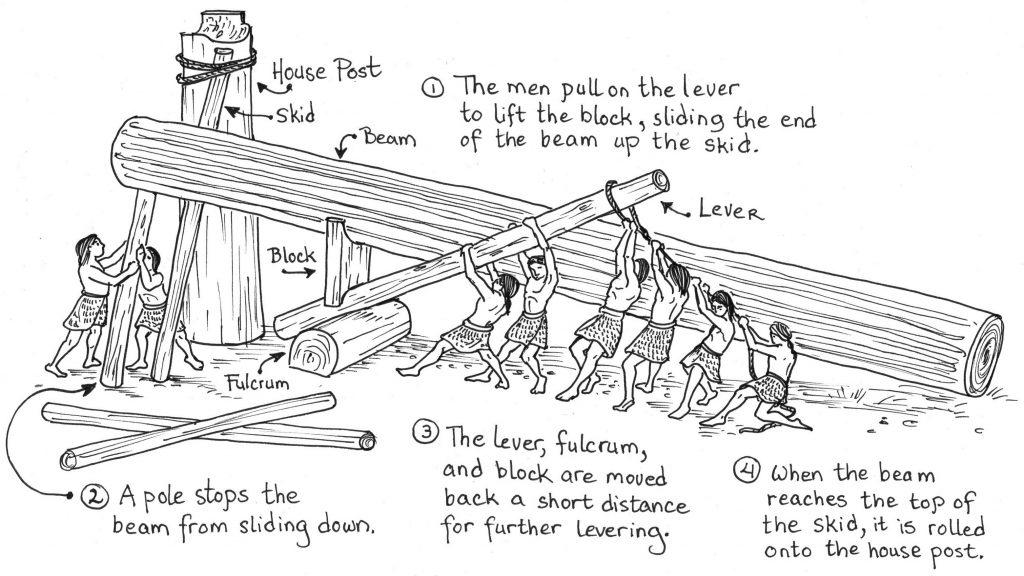 Raising a massive house beam along a skid