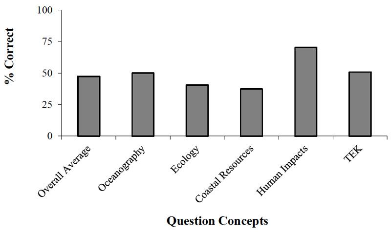 Approximate values. Overall average: 45% correct. Oceanography: 50% correct. Ecology: 37% correct. Coasta Resources: 30% correct. Human Impacts: 65% correct. TEK: 50% correct.