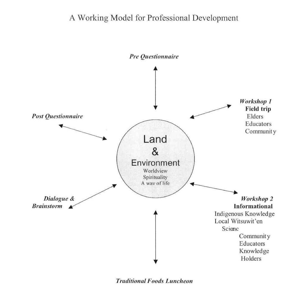 Land and environment are central to professional development. Workshops, field trips, a traditional foods luncheon, dialogue, brainstorming, and questionnaires all centered around land and environment.