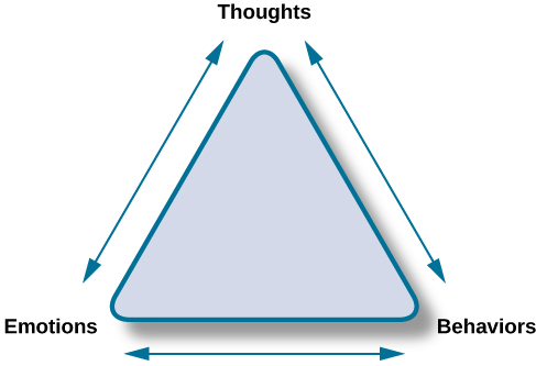 "The points of an equilateral triangle are labeled ""thoughts,"" ""behaviours,"" and ""emotions."" There are arrows running along the sides of the triangle with points on both ends, pointing to the labels."