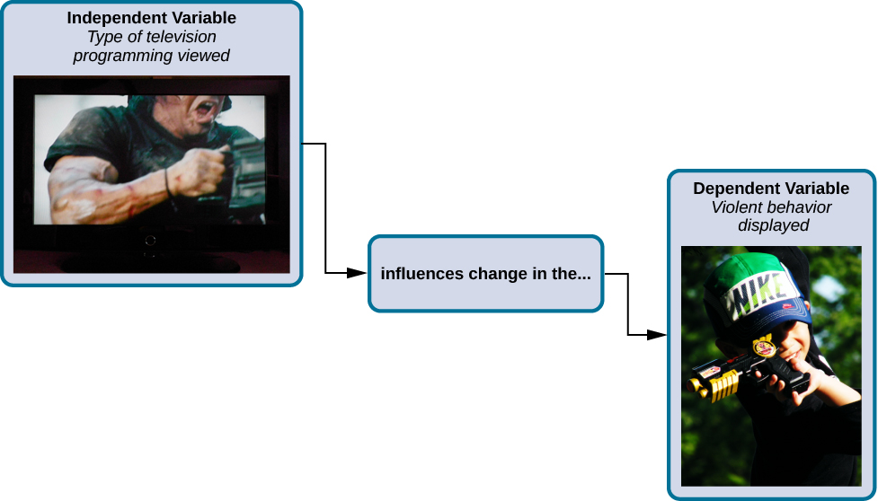 """A box labeled """"independent variable: type of television programming viewed"""" contains a photograph of a person shooting an automatic weapon. An arrow labeled """"influences change in the…"""" leads to a second box. The second box is labeled """"dependent variable: violent behavior displayed"""" and has a photograph of a child pointing a toy gun."""