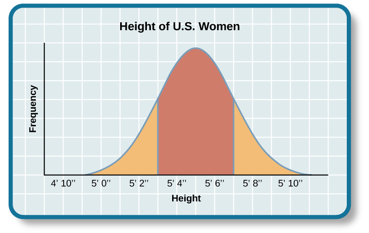 """A graph of a bell curve is labeled """"Height of U.S. Women."""" The x axis is labeled """"Height"""" and the y axis is labeled """"Frequency."""" Between the heights of five feet tall and five feet and five inches tall, the frequency rises to a curved peak, then begins dropping off at the same rate until it hits five feet ten inches tall."""