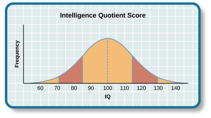 """A graph of a bell curve is labeled """"Intelligence Quotient Score."""" The x axis is labeled """"IQ,"""" and the y axis is labeled """"Population."""" Beginning at an IQ of 60, the population rises to a curved peak at an IQ of 100 and then drops off at the same rate ending near zero at an IQ of 140."""