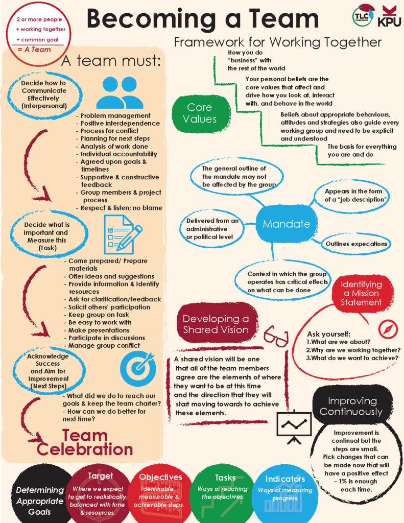 "Becoming a Team: Infographic Alt-Text 2 or more people + working together + a common goal = a team A team must: Decide how to communicate effectively (Interpersonal) •Problem management • Positive interdependence • Process for conflict • Planning for next steps • Analysis of work done • Individual accountability • Agreed upon goals and timelines • Supportive & constructive feedback • Group members & project process • Respect & listen; no blame Decide what is important and measure this (task) • Come prepared/ prepare materials • Offer ideas and suggestions • Provide information and identify resources • Ask for clarification/feedback • Solicit others' participation • Keep group on task • Be easy to work with • Make presentations • Participate in discussions • Manage group conflict Acknowledge success and aim for improvement (next steps) • What did we do to reach our goals & keep the team charter? How can we do better for next time? Framework for working together 1. Core values • Your personal beliefs are the core values that affect and drive how you look at, interact, with, and behave in the world • How you do ""business"" with the rest of the world • The basis for everything you are and do • Beliefs about appropriate behaviours, attitudes, and strategies also guide every working group and need to be explicit and understood 2. Mandate • Outlines expectations • Delivered from an administrative of political level • Appears in the form of a ""job description"" • The general outline of a mandate may not be affected by the group • Context in which the group operates and has critical effects on what can be done 3. Identifying a mission statement: Ask yourself: a. What are we about? b. Why are we working together? c. What do we want to achieve? 4. Developing a shared vision: A shared vision will be one that all of the team members agree are the elements of where they want to get to at this time and the direction that they will start moving towards to achieve these elements 5. Determining appropriate goals a. Target: Where we expect to get realistically balanced with time & resources b. Objectives: Identifiable, measurable, and achievable steps c. Tasks: Ways of reaching objectives d. Indicators: Ways of measuring progress e. Improving continuously: Improvement is continual but the steps are small. Pick changes that can be made now that will have a positive effect – 1% is enough each time"