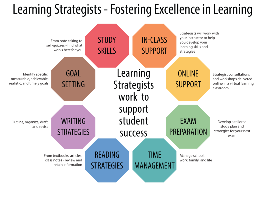 Learning Strategists: Fostering Excellence in Learning Study skills: From note-taking to self-quizzes – find what works best for you Goal setting: Identify specific, achievable, measurable, realistic, and timely goals Writing strategies: Outline, organize, draft and revise Reading strategies: From textbooks, articles, class notes – review and retain information Time management: Manage school, work, family and life Exam preparation: Develop a tailored study plan and strategies for your next exam Online support: Strategist consultations and workshops delivered online in a virtual learning classroom In-class support: Strategists will work with your instructor to help you develop your learning skills and strategies