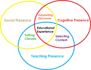 Community of Inquiry Model: The Educational Experience requires the instructor to set the climate, select content, and support discourse. An effective Community of Inquiry requires Cognitive Presence, Social Presence, and Teaching Presence. This is represented in a Venn diagram.