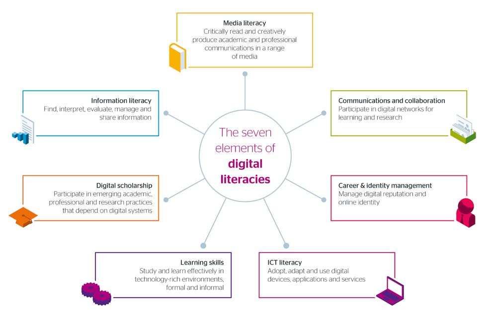 Graphic of JISC's digital literacy framework