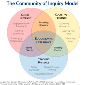 Graphical depiction of the Community of Inquiry Model