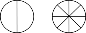 Two circles of the same size. The circle with 2 parts has big parts. The circle with 8 parts has much smaller parts