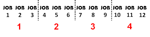 Twelve jobs that have been split into four groups so there are three jobs in each group