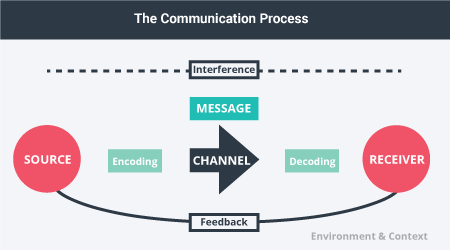 The communication process includes the source, encoding the message, a channel, the message, decoding the message, the receiver, and feedback from receiver to source. This all takes place in the surrounding environment and context.