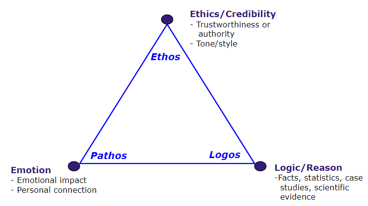 Ethos, which is ethics and credibility; pathos, which is emotion; and logos, which is logic and reason, are the three points in the rhetorical triangle.