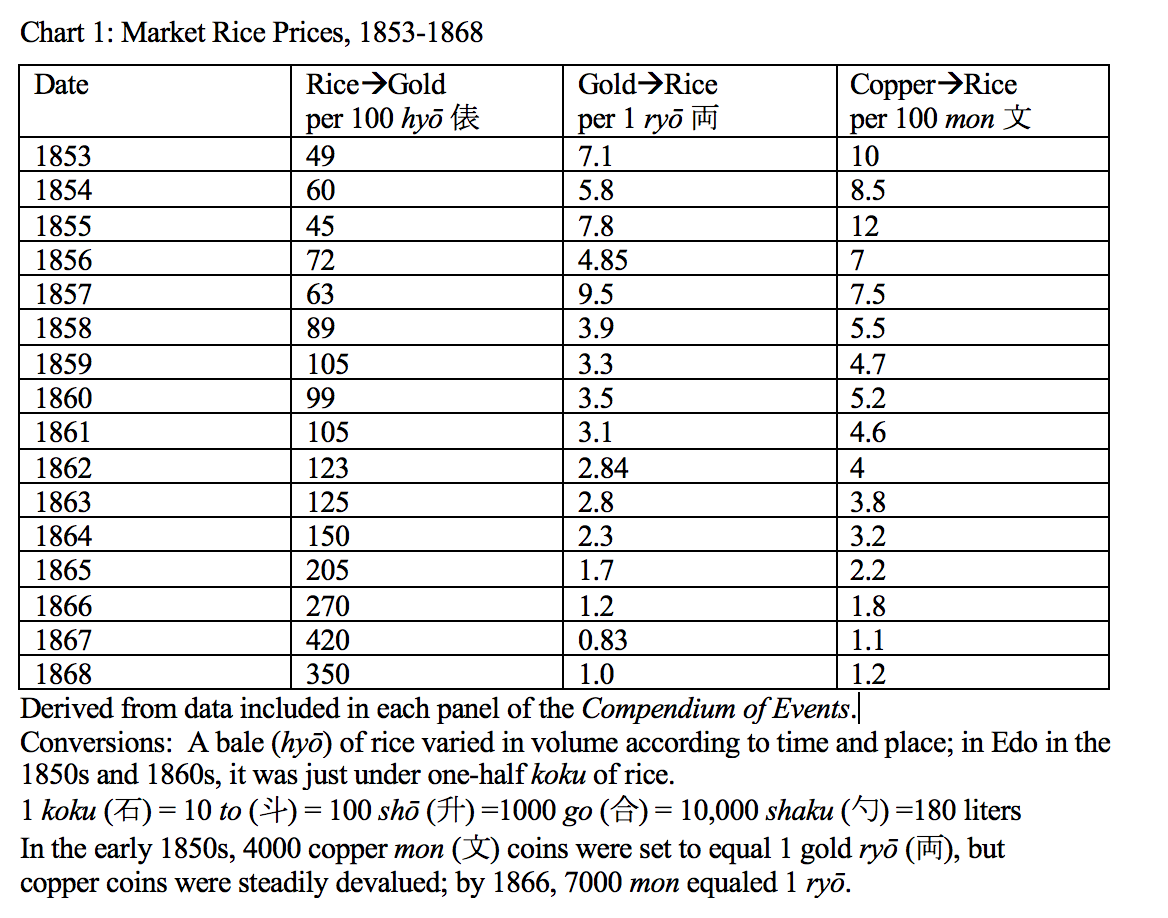 A chart showing the changes in market rice prices in Japan from 1853-1868.