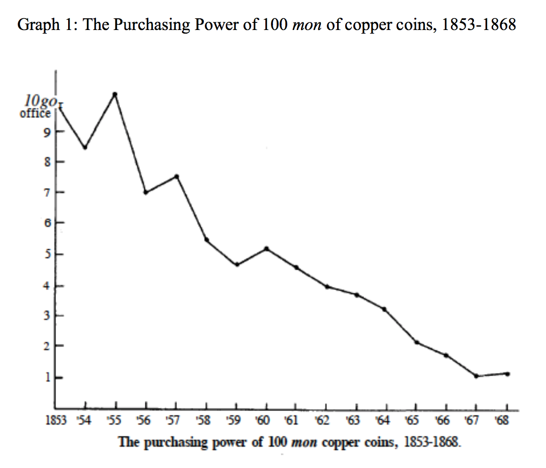 This graph shows that the purchasing power of 100 mon of copper coins declines precipitously from a high in 1855 to lows in 1867 and 1868.
