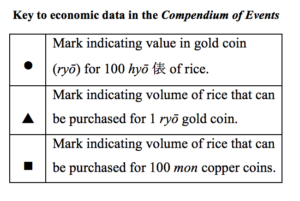 "This key to a chart has three indicative shapes: a circle, a triangle, and a square. The circle mark indicates values in gold coin for 100 hyo of rice. The triangle mark indicates ""the volume of rice that can be purchased for 1 ryo gold coin. The square mark indicates the ""volume of rice that can be purchased for 100 mon copper coins."""
