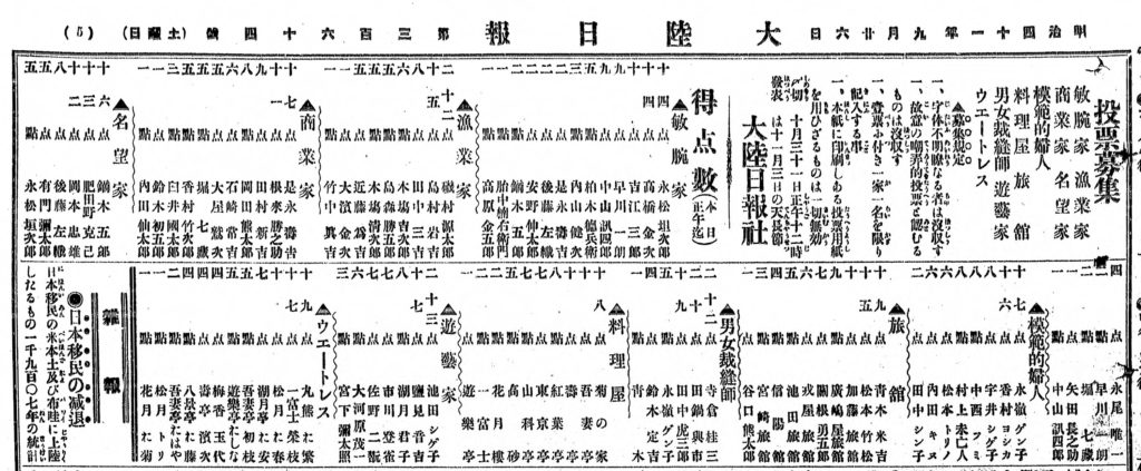 "An image depicting two articles, entitled ""Calls for Votes"" and ""Voting Results (as of today),"" which appeared in the September 26, 1908 edition of Tairiku Nippo."