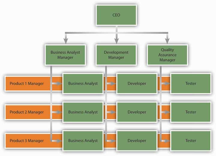 13 1 Organizational Structure – Organizational Behaviour