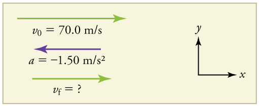 Velocity vector arrow pointing toward the right in the positive x direction. Initial velocity equals seventy meters per second. Final velocity equals question mark. An acceleration vector arrow pointing toward the left labeled a equals negative 1 point 50 meters per second squared.