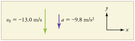 Velocity vector arrow pointing down in the negative y direction and labeled v sub zero equals negative thirteen point 0 meters per second. Acceleration vector arrow also pointing down in the negative y direction, labeled a equals negative 9 point 80 meters per second squared.