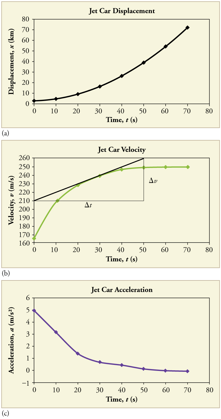 Three line graphs of jet car displacement, velocity, and acceleration, respectively. First line graph is of position over time. Line is straight with a positive slope. Second line graph is of velocity over time. Line graph has a positive slope that decreases over time and flattens out at the end. Third line graph is of acceleration over time. Line has a negative slope that increases over time until it flattens out at the end. The line is not smooth, but has several kinks.