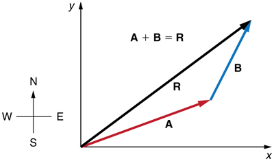 Two vectors A and B are shown. The tail of vector B is at the head of vector A and the tail of the vector A is at origin. Both the vectors are in the first quadrant. The resultant R of these two vectors extending from the tail of vector A to the head of vector B is also shown.
